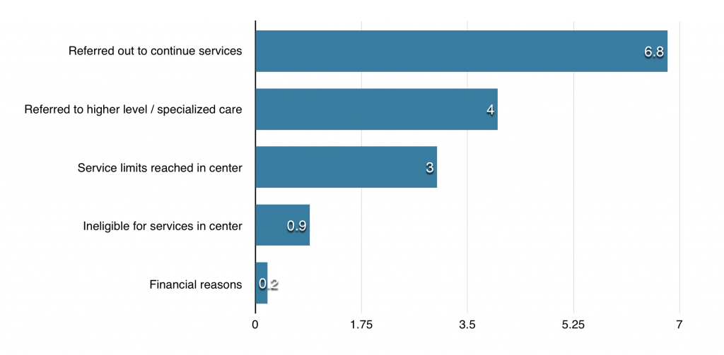 Center-based reasons for ending treatment at college. Graph by Dakota Allen- News Editor. Percentages from the Center for Collegiate Mental Health 2016 Annual Report.