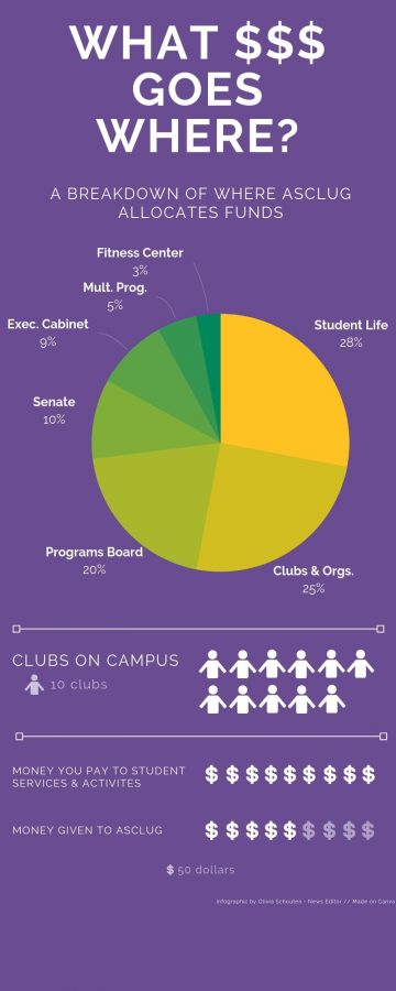 Each year, student gov. divvies up about $180,000 in student fees between clubs, organizations and more. Infographic by Olivia Schouten - News Editor Made on Canva
