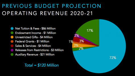 PowerPoint slide from Sept. 14 Faculty Assembly 2020-21 Budget Overview.