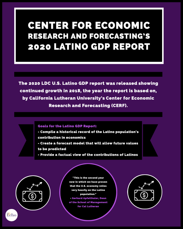 Center for Economic Research and Forecast's 2020 Latino GDP Report
