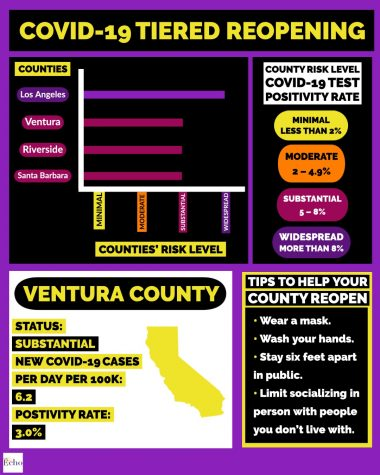 VC enters red tier, Cal Lutheran starts to reopen