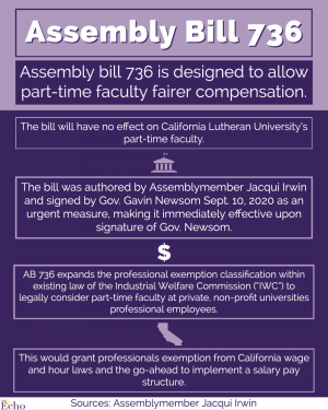 AB 736 'makes it impossible' for CLU to make adjuncts salaried employees
