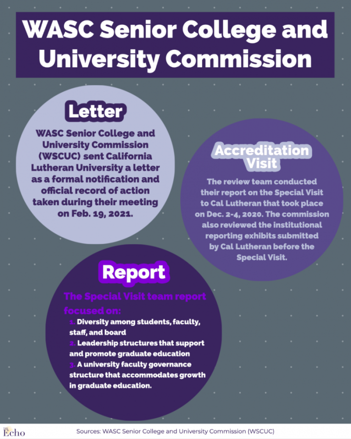 WSCUC+asks+CLU+to+%27sustain+a+commitment+to+diversity%2C+equity+and+inclusion%27