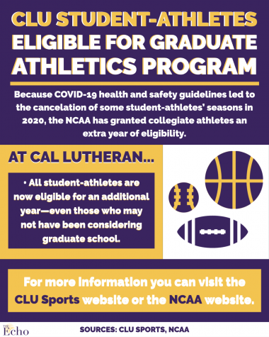 CLU student-athletes eligible for graduate athletics program