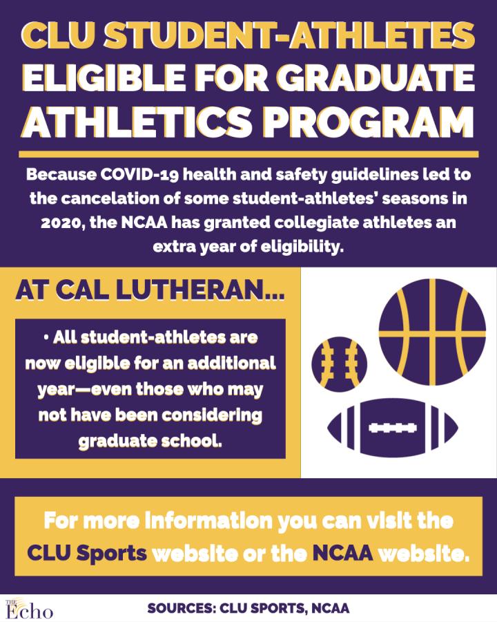 CLU+student-athletes+eligible+for+graduate+athletics+program