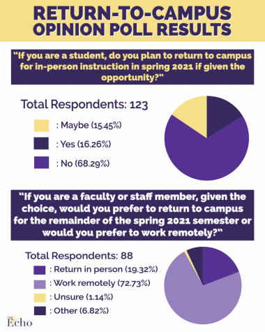 Return-to-campus opinion poll results