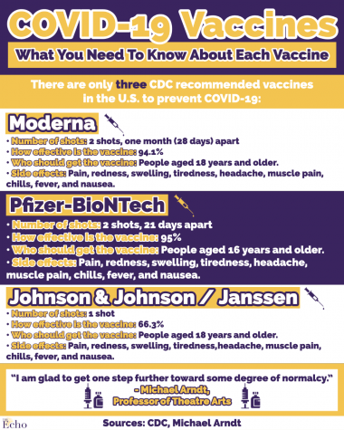 Efficacy cannot be compared; for more information about the vaccine trials and safety head to https://www.cdc.gov/coronavirus/2019-ncov/vaccines/effectiveness.html.