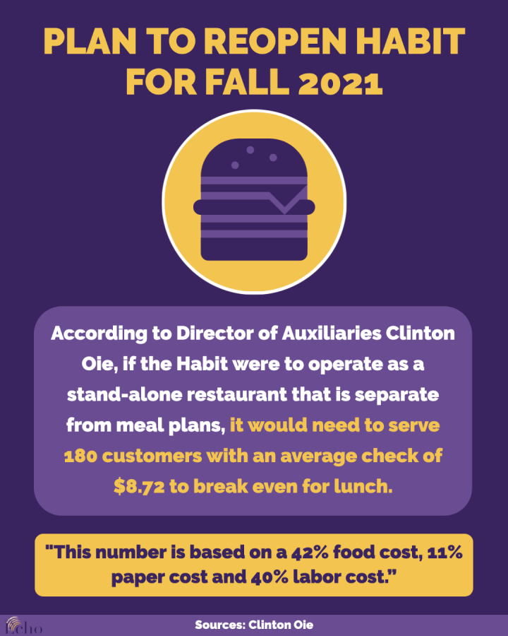 Habit+Burger+at+Cal+Lutheran+to+reopen+in+fall+2021