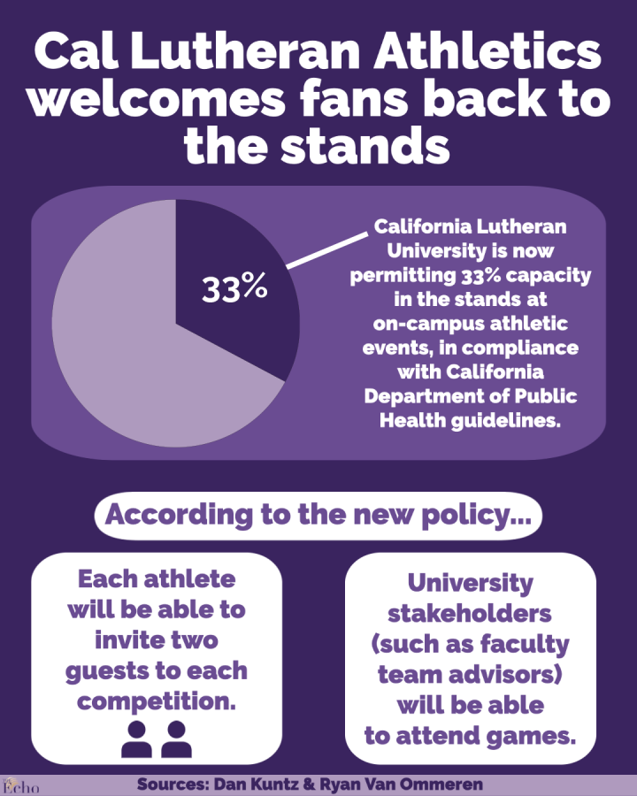 Cal Lutheran Athletics welcomes fans back to the stands