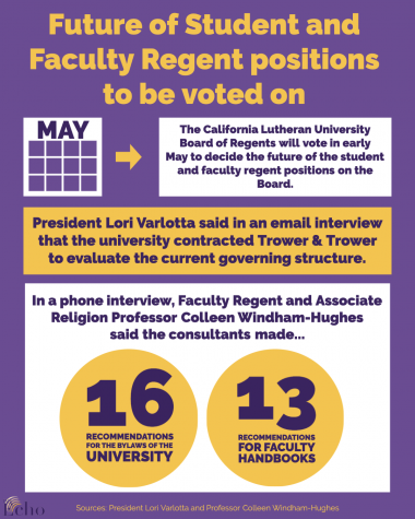Future of Student and Faculty Regent positions to be voted on