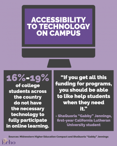 Technology loans should be easily accessible for all Cal Lutheran students