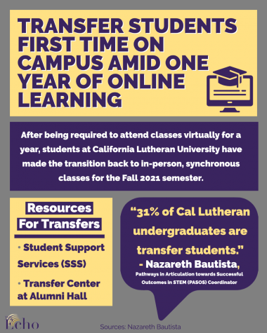 Transfer students experience campus life for the first time after a year of online learning