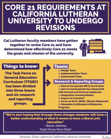 Core 21 requirements at Cal Lutheran undergo first revision since the late 1980s